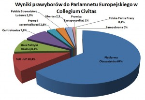 wyniki, prawybory, parlament, europejski, collegium, civitas